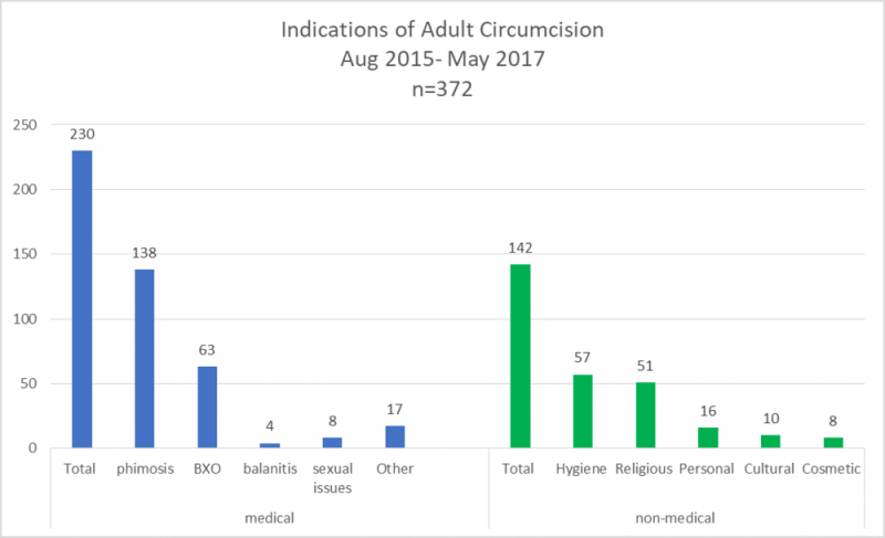 Circumcision for Boys and Men in the UK